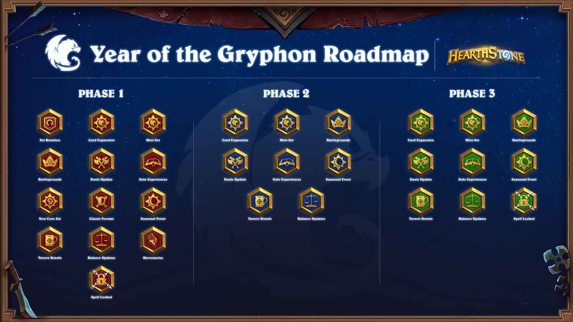 Gryphon Éve újítások