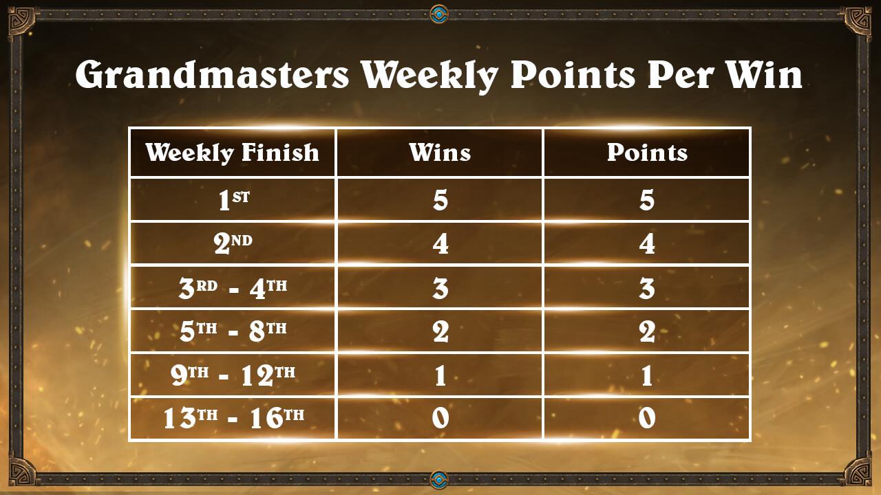 Grandmasters Első szezon pontok