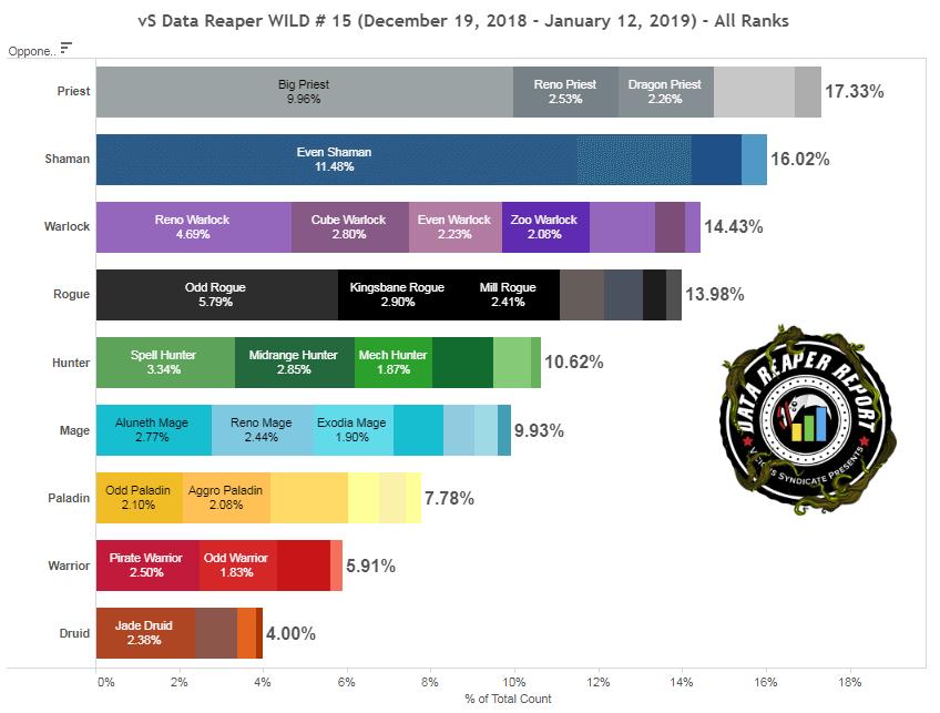Összes rang meta statisztika