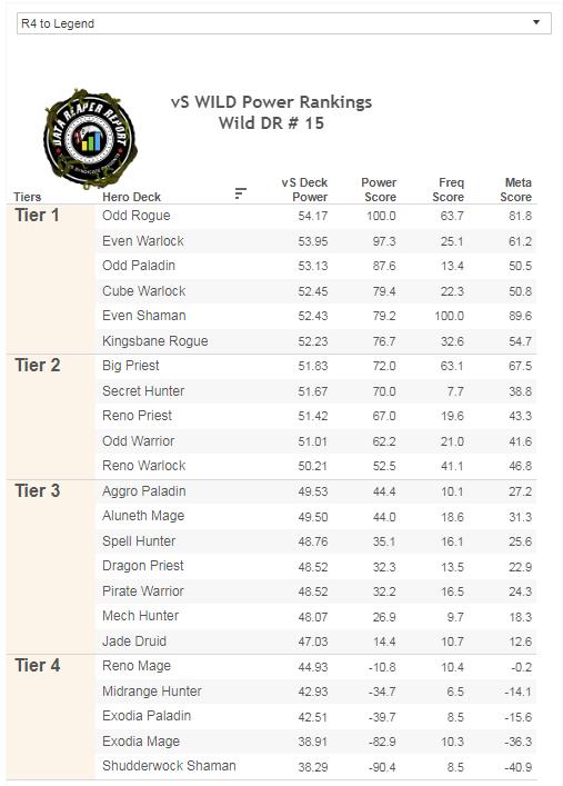 Rang 4 - Legenda meta statisztika