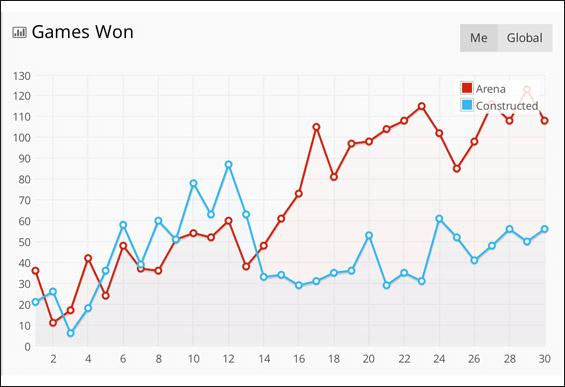 statisztikák hearthstone győzelmek